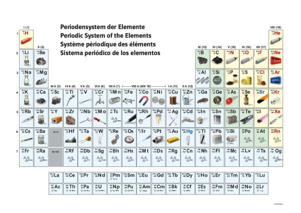 Periodensystem mit Abbildung der Elemente, Wandtaf